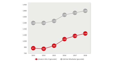 Köster-Gruppe: Entwicklung Umsatz und Zahl der Mitarbeiter